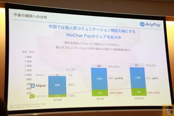 今後の展開 - 割り勘アプリ『paymo』を使い支払いはキャッシュレスに / AnyPay社の記者会見に行ってきました!